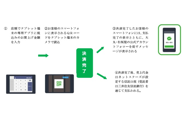 入金方法:タブレット端末を使用