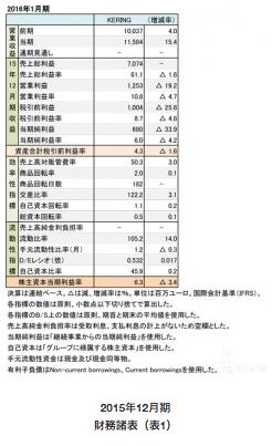 【レポート】「グッチ」などを傘下に持つケリング、増収するも経費増で減益への画像