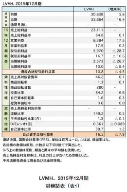 【レポート】LVMHグループ 主力のファッション関連ビジネスが好調で増収増益にの画像