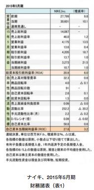 【レポート】スポーツメーカー世界1位を独走「ナイキ」の財務状況を分析の画像