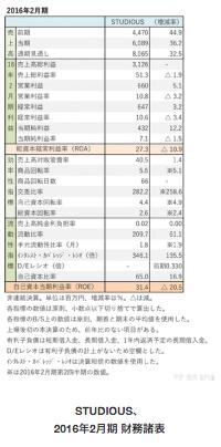 【レポート】ステュディオス初の本決算、増収・増益を達成の画像