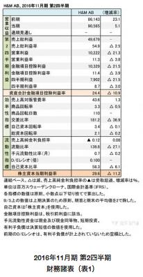 【レポート】H&Mグループ、増収するも天候不順などで経費がかさみ減益にの画像