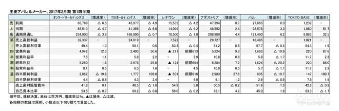 TOKYO BASEが大幅増収、オンワードなど主要アパレルメーカー6社の財務分析レポートの画像