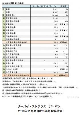 【レポート】リーバイ・ストラウス ジャパン、店頭売りが回復し増収・利益を確保の画像
