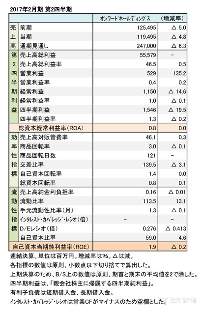 【レポート】オンワードHD、国内不振で減収するも営業利益が増益の画像