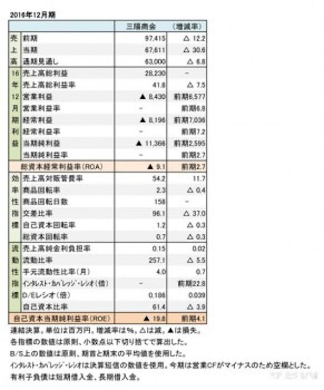 【レポート】三陽商会が当初計画を下回り減収にの画像