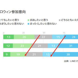 """""""渋谷の騒ぎ""""がイメージダウンの原因か、LINE調査で来年のハロウィン参加意向が50%以下に"""