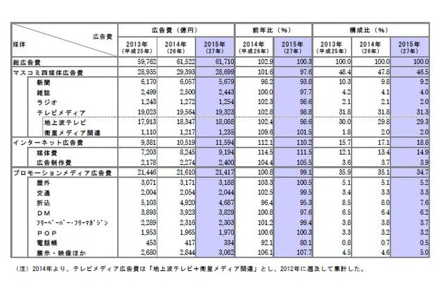 ファッション・アクセサリー広告費は2年連続減 電通発表「2015年 日本
