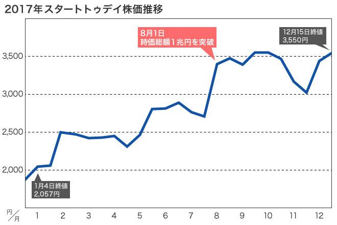 starttoday_stockprice_2017_.jpg