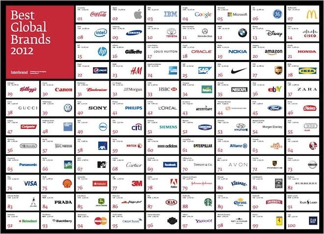 ラグジュアリー部門トップはルイ・ヴィトン 2012年世界ブランド価値評価ランク発表