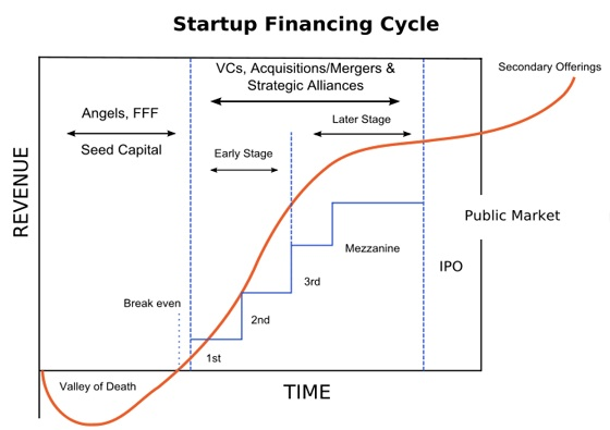 startup-finance_20130429_1.jpg
